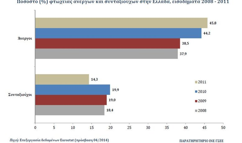 unemployed-and-retired